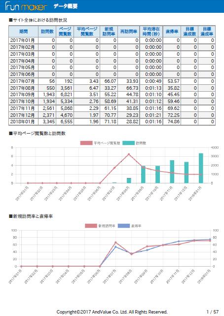 SEO分析レポート