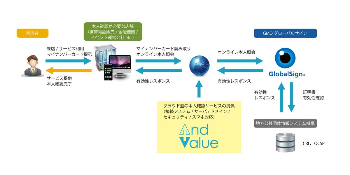 アンドバリュー株式会社の提供するシステム概略図
